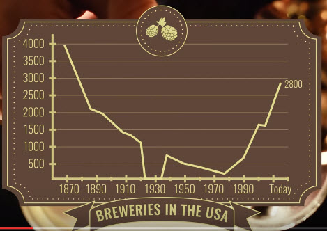 American breweries